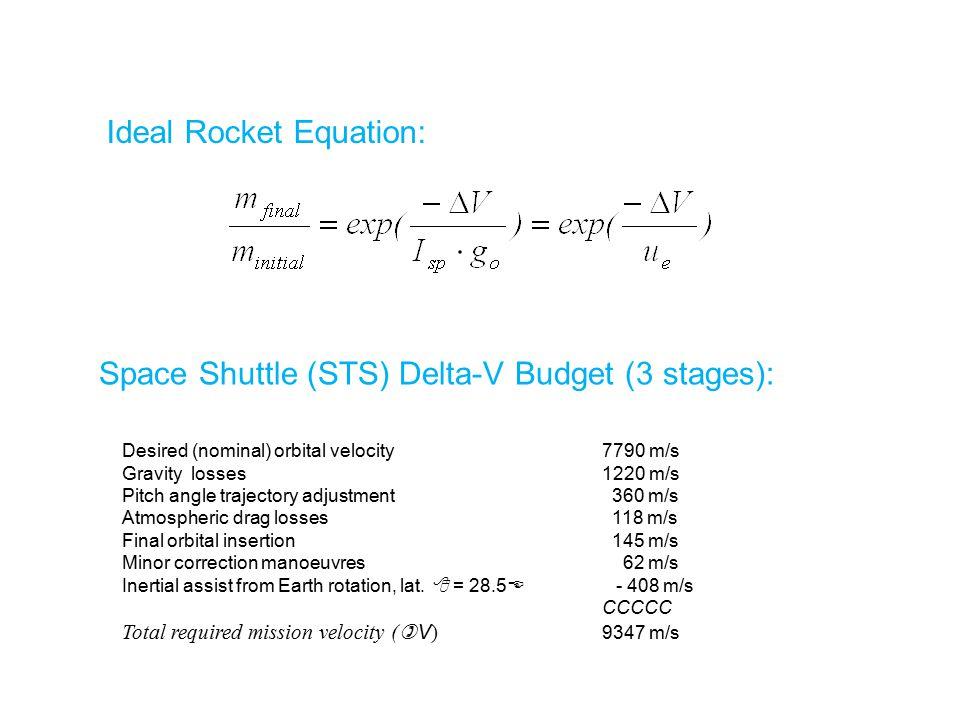Ideal Rocket Equation: