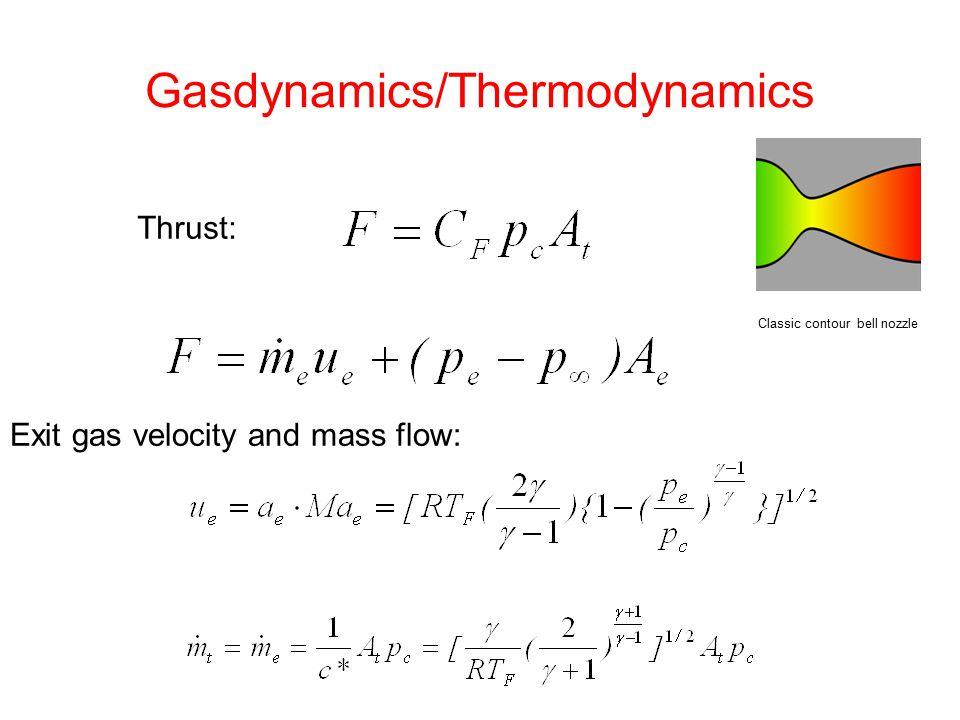 Gasdynamics/Thermodynamics