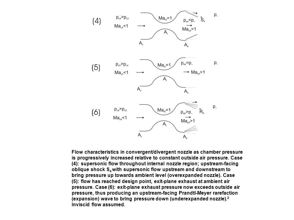 Flow characteristics in convergent/divergent nozzle as chamber pressure