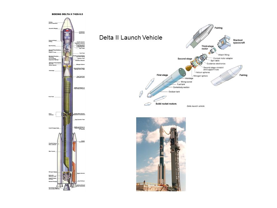 Delta II Launch Vehicle