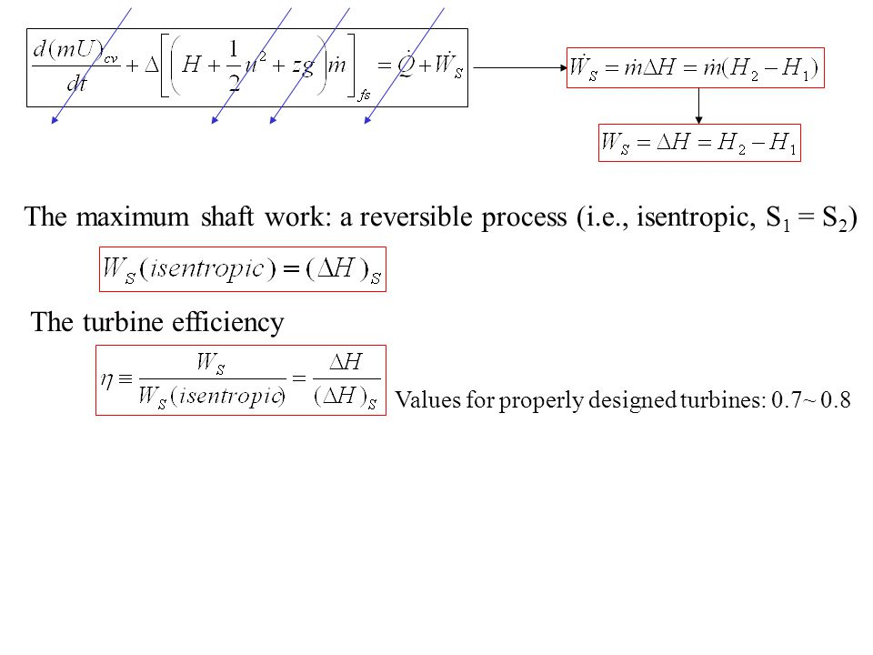 The turbine efficiency