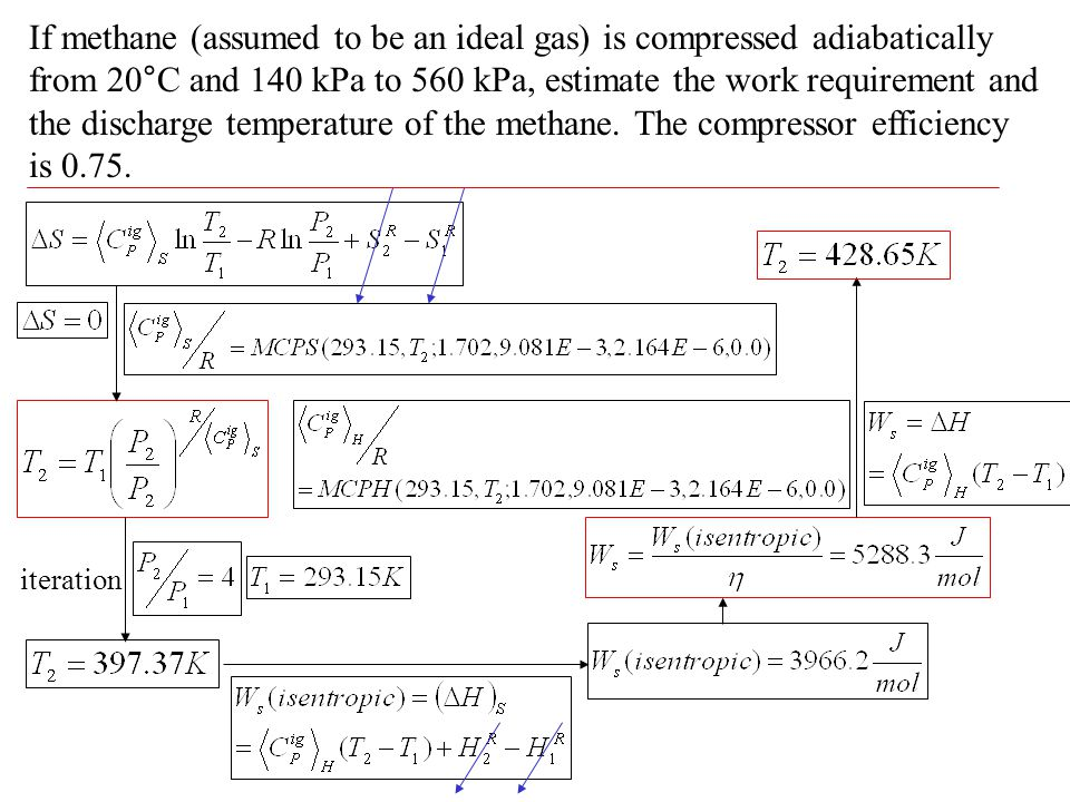 If methane (assumed to be an ideal gas) is compressed adiabatically from 20°C and 140 kPa to 560 kPa, estimate the work requirement and the discharge temperature of the methane. The compressor efficiency is 0.75.
