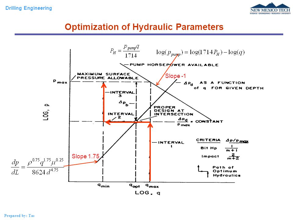 Optimization of Hydraulic Parameters