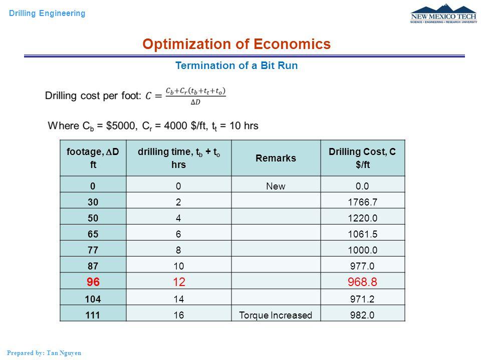 Optimization of Economics 96 12 968.8 Termination of a Bit Run