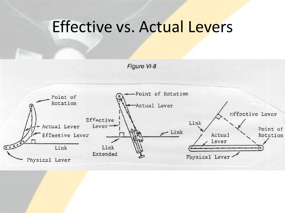 Effective vs. Actual Levers