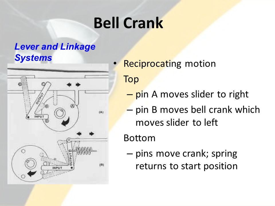 Bell Crank Reciprocating motion Top pin A moves slider to right