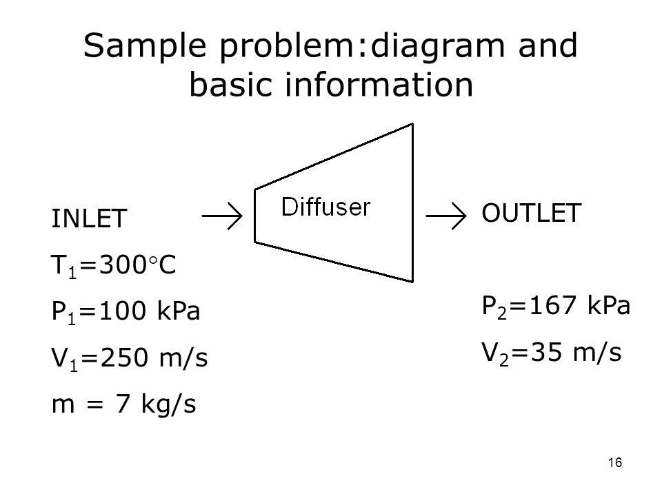 Sample problem:diagram and basic information