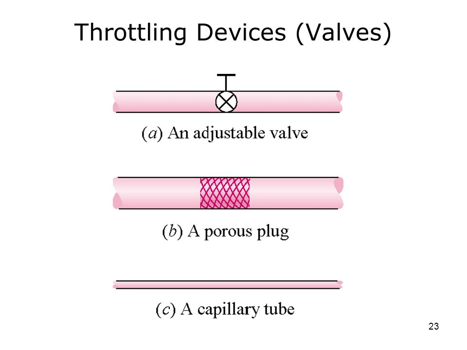 Throttling Devices (Valves)