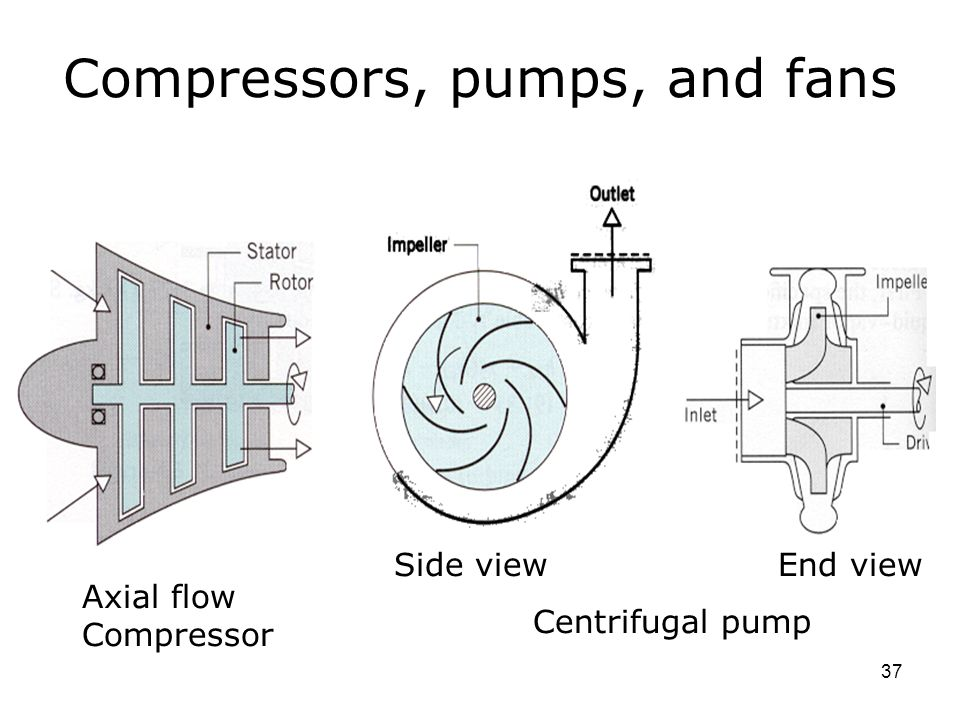 Axial Flow Compressor : Lec machines except heat exchangers ppt video