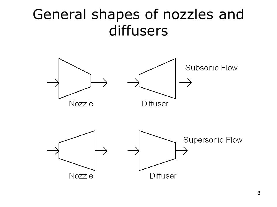 General shapes of nozzles and diffusers