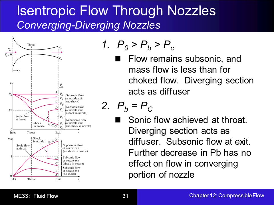 modern compressible flow with historical perspective solutions manual pdf