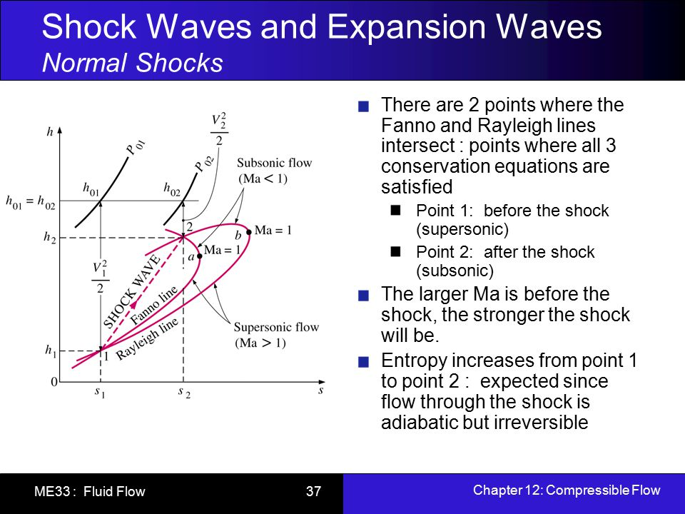 Shock Waves and Expansion Waves Normal Shocks