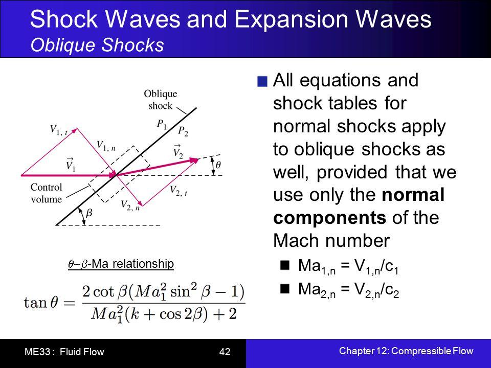 Shock Waves and Expansion Waves Oblique Shocks