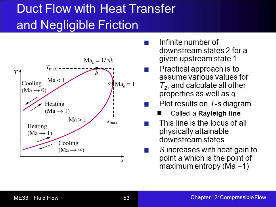 Duct Flow with Heat Transfer and Negligible Friction