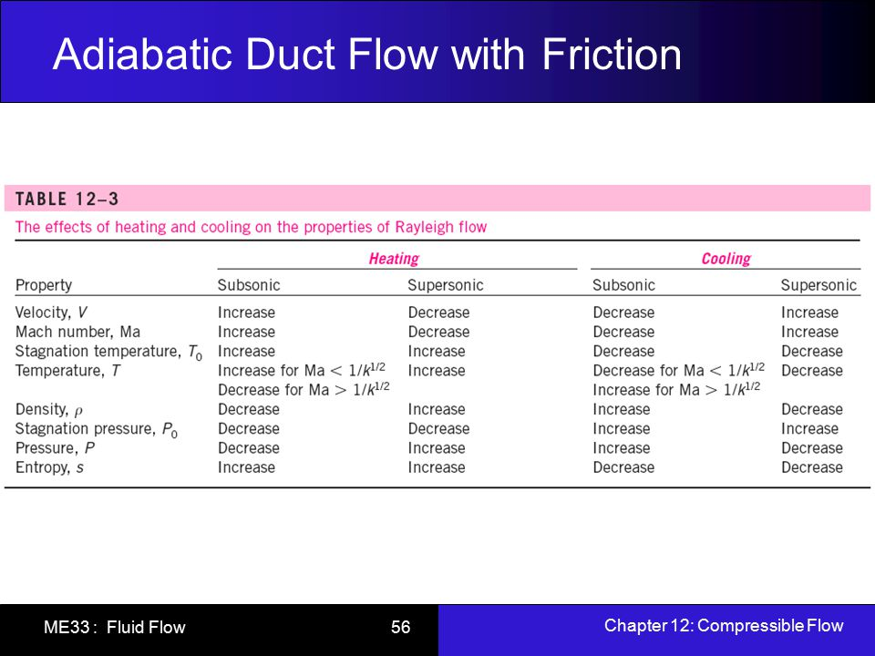 Adiabatic Duct Flow with Friction