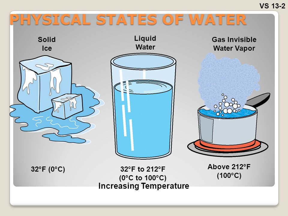 PHYSICAL STATES OF WATER
