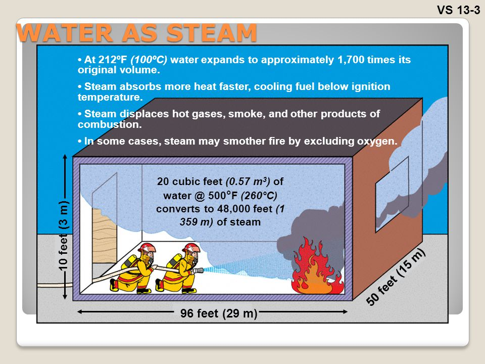 WATER AS STEAM VS 13-3 10 feet (3 m) 50 feet (15 m) 96 feet (29 m)