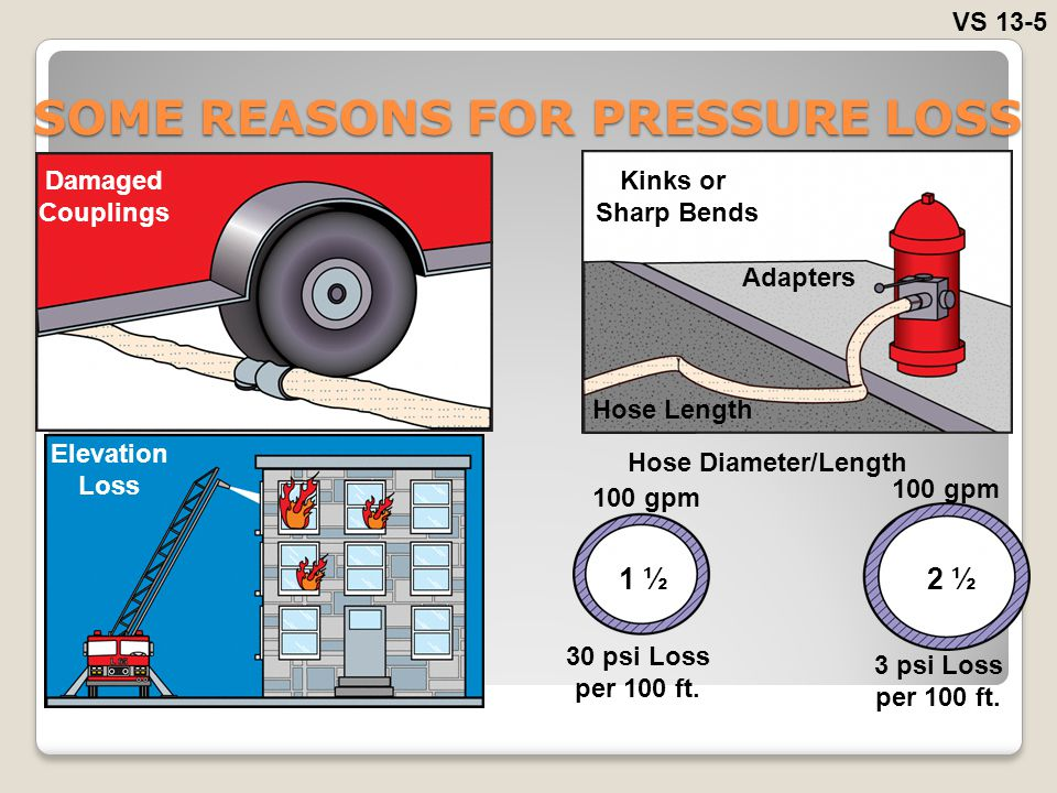 SOME REASONS FOR PRESSURE LOSS
