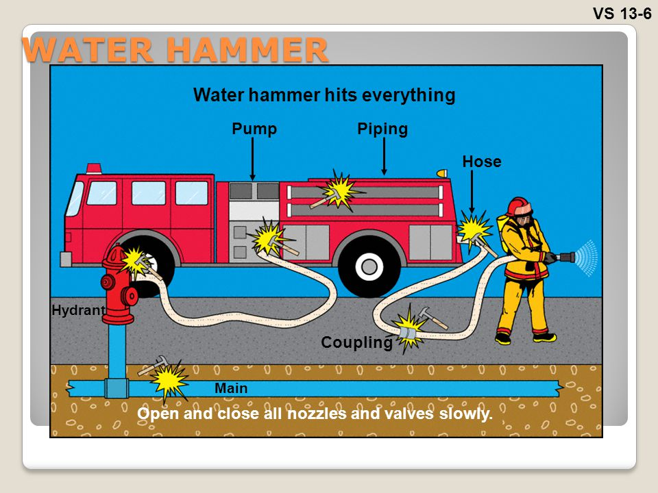 WATER HAMMER Water hammer hits everything VS 13-6 Pump Piping Hose