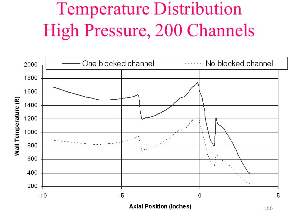 Temperature Distribution High Pressure, 200 Channels