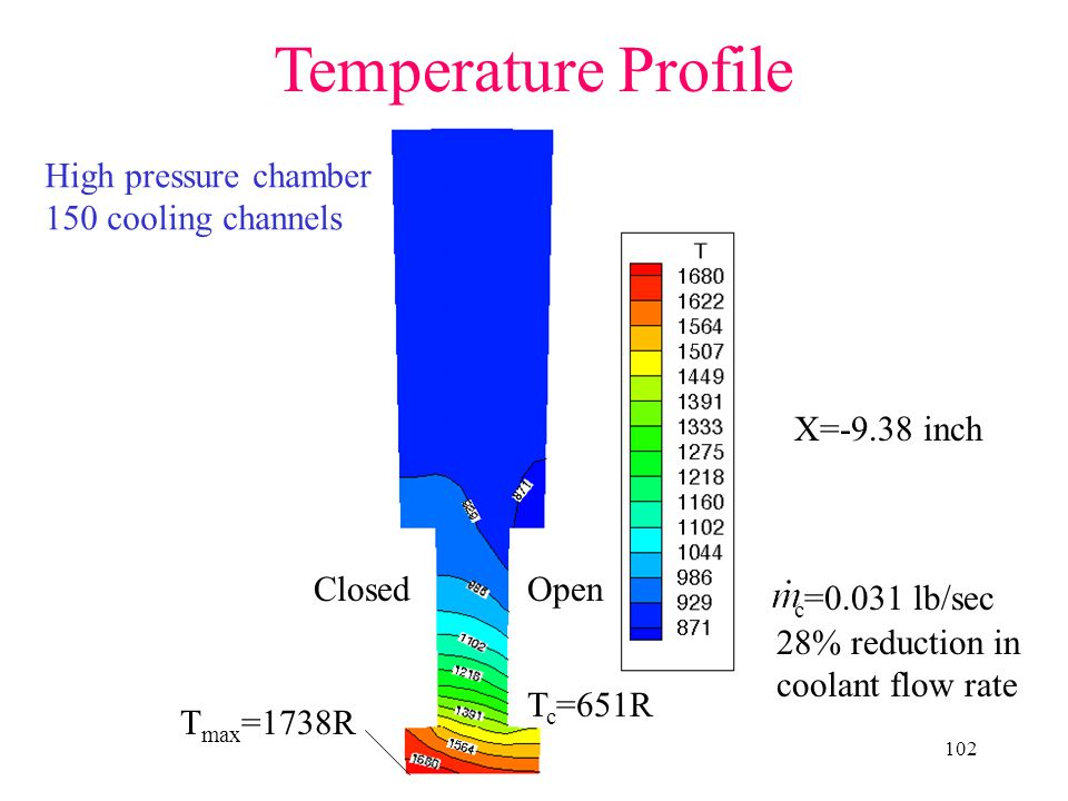 Temperature Profile High pressure chamber 150 cooling channels
