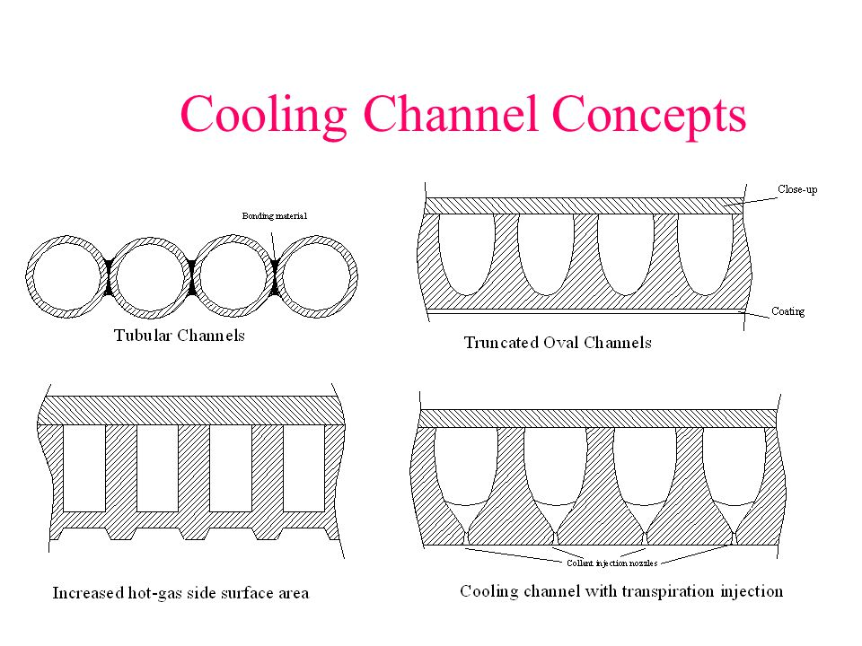 Cooling Channel Concepts