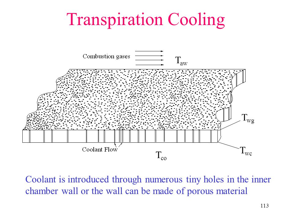 Transpiration Cooling