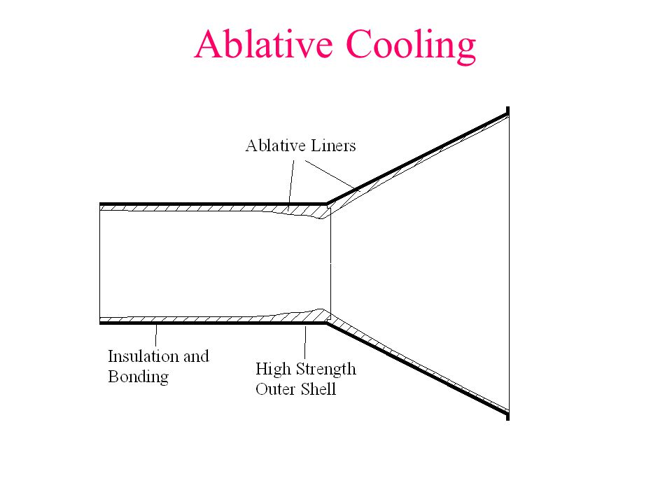 Ablative Cooling