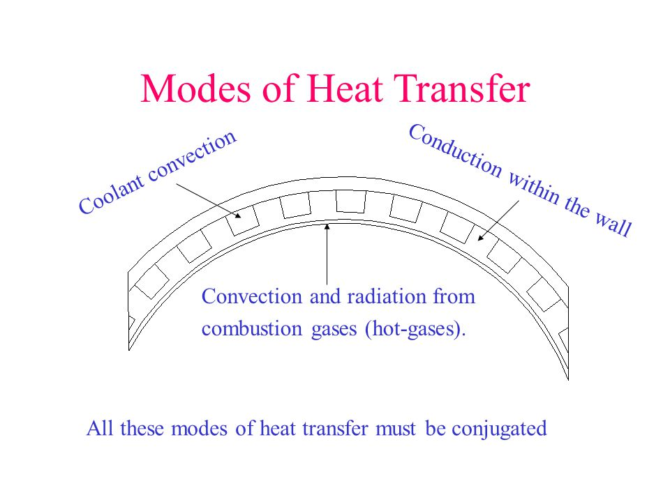 Modes of Heat Transfer Coolant convection Conduction within the wall
