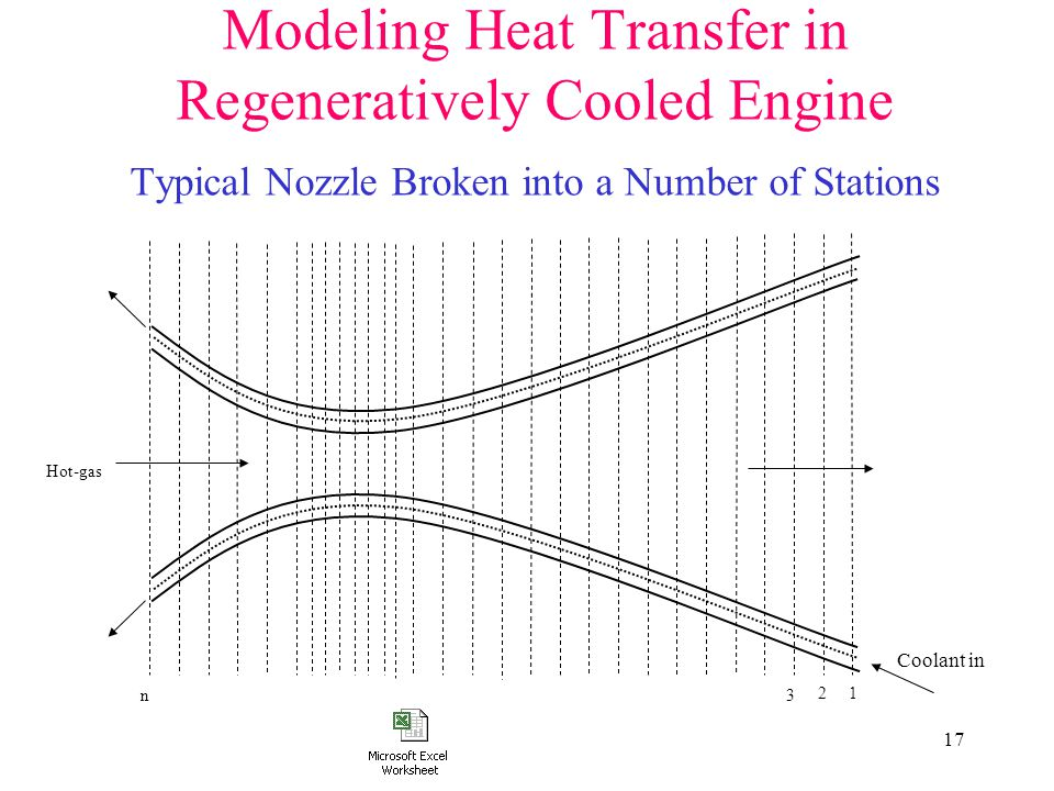 Modeling Heat Transfer in Regeneratively Cooled Engine Typical Nozzle Broken into a Number of Stations