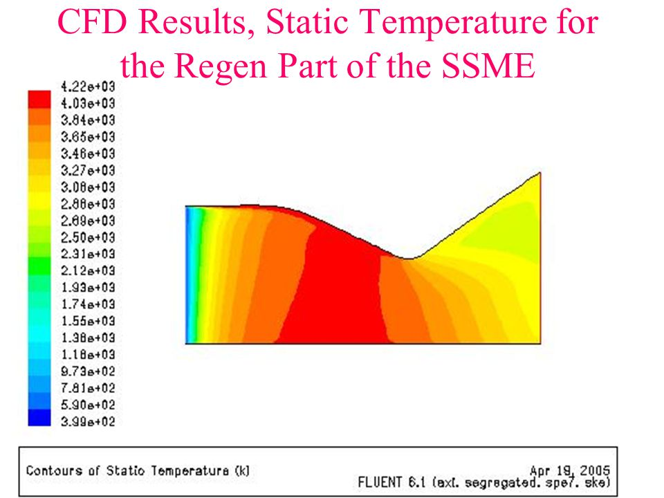 CFD Results, Static Temperature for the Regen Part of the SSME