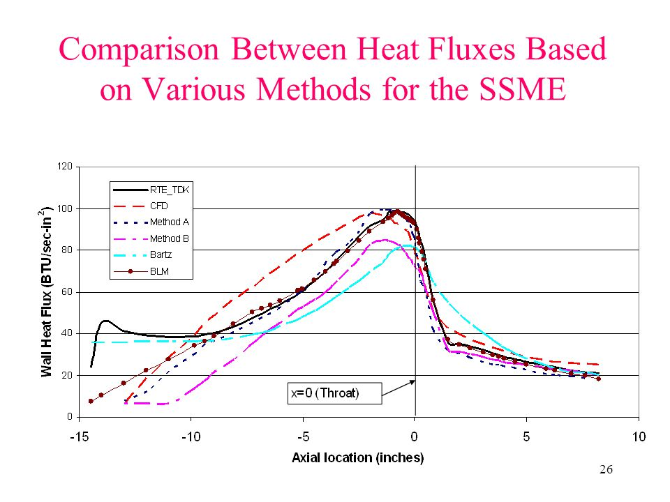 Comparison Between Heat Fluxes Based on Various Methods for the SSME