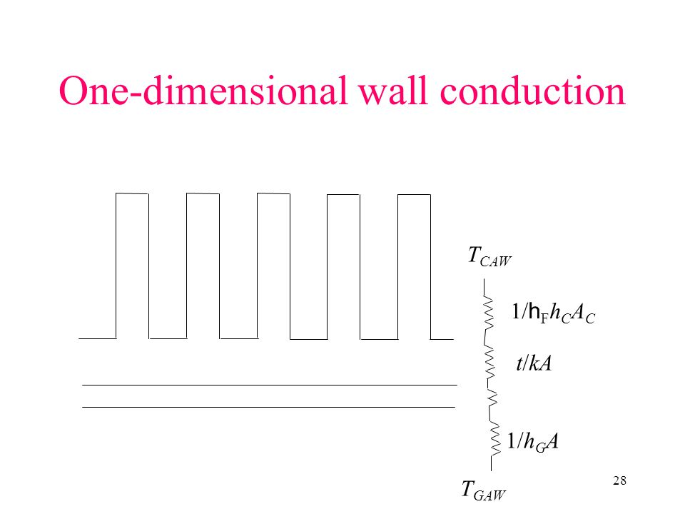 One-dimensional wall conduction