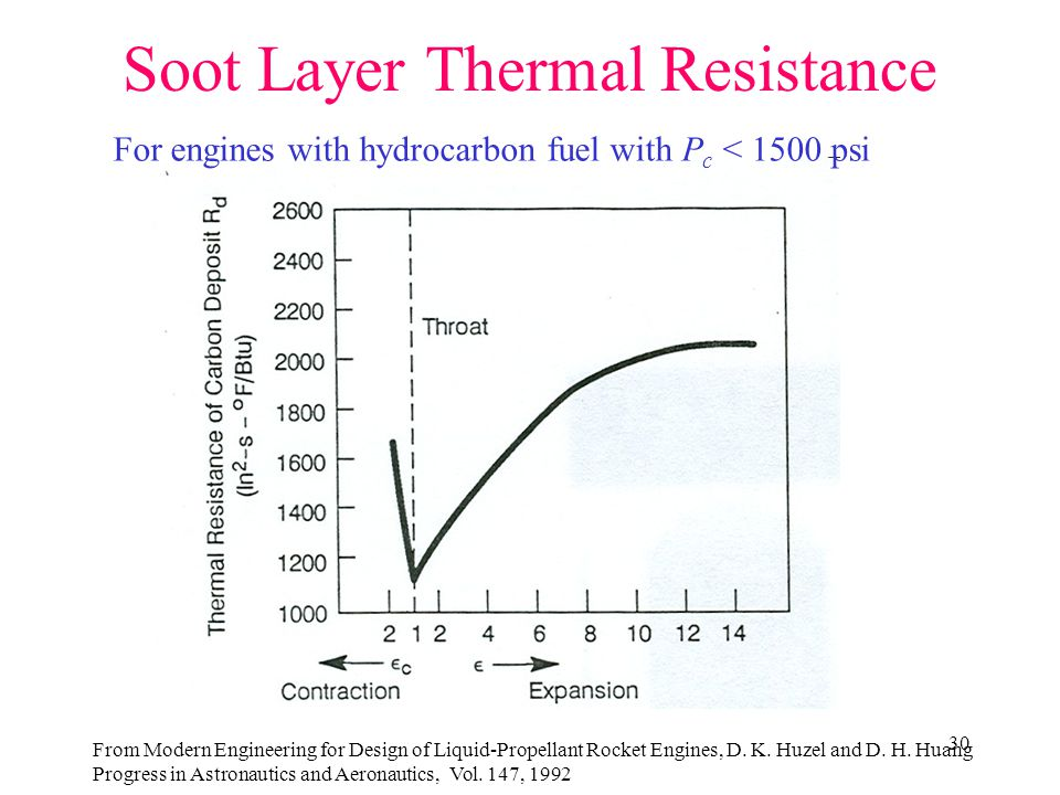 Soot Layer Thermal Resistance