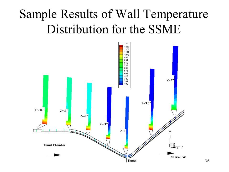 Sample Results of Wall Temperature Distribution for the SSME