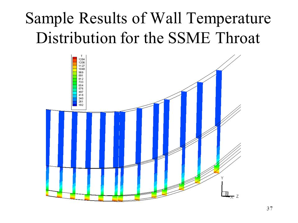 Sample Results of Wall Temperature Distribution for the SSME Throat