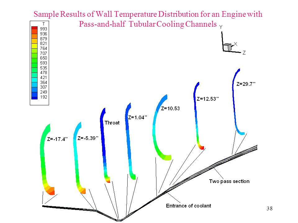 Sample Results of Wall Temperature Distribution for an Engine with Pass-and-half Tubular Cooling Channels