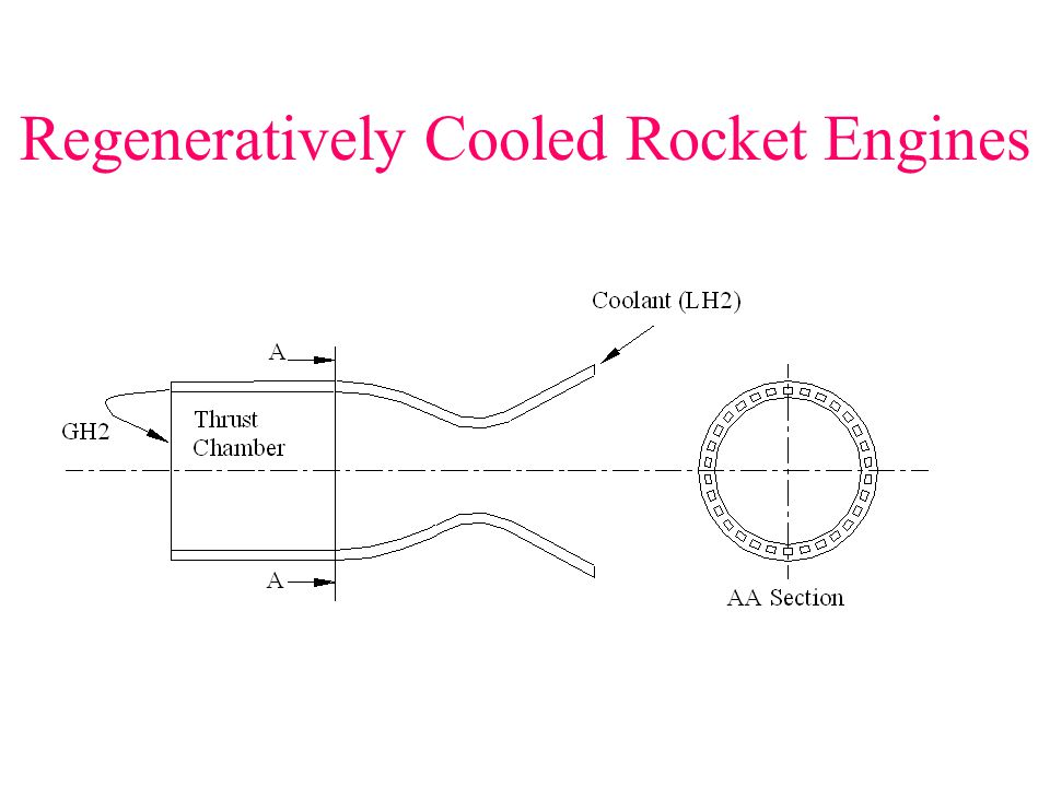 Regeneratively Cooled Rocket Engines