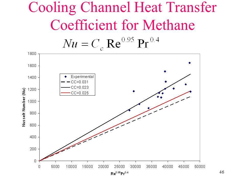 Cooling Channel Heat Transfer Coefficient for Methane