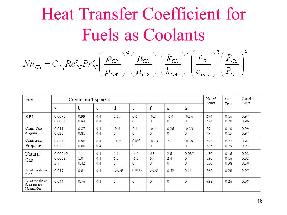 Heat Transfer Coefficient for Fuels as Coolants