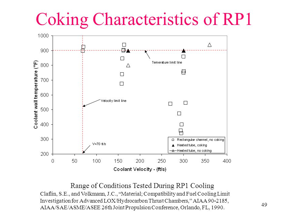 Coking Characteristics of RP1