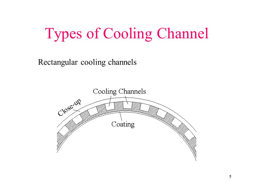 Types of Cooling Channel