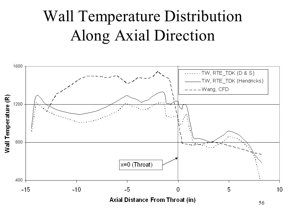 Wall Temperature Distribution Along Axial Direction