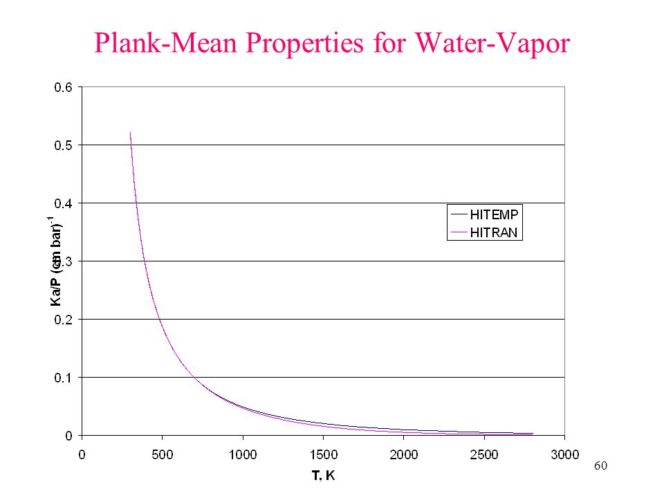 Plank-Mean Properties for Water-Vapor