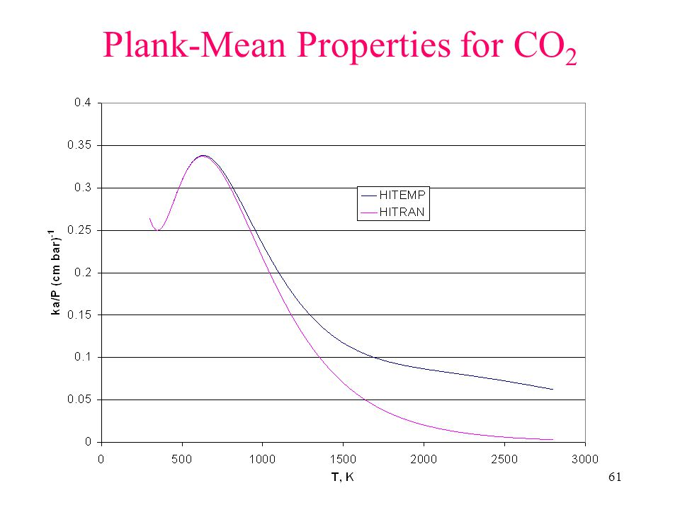 Plank-Mean Properties for CO2
