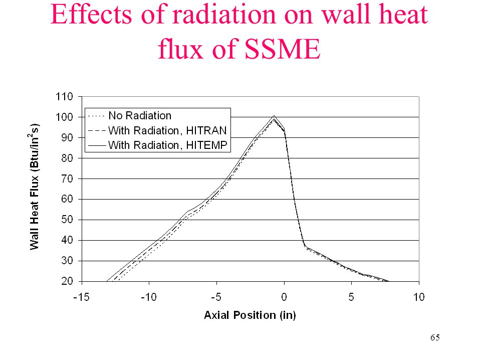 Effects of radiation on wall heat flux of SSME