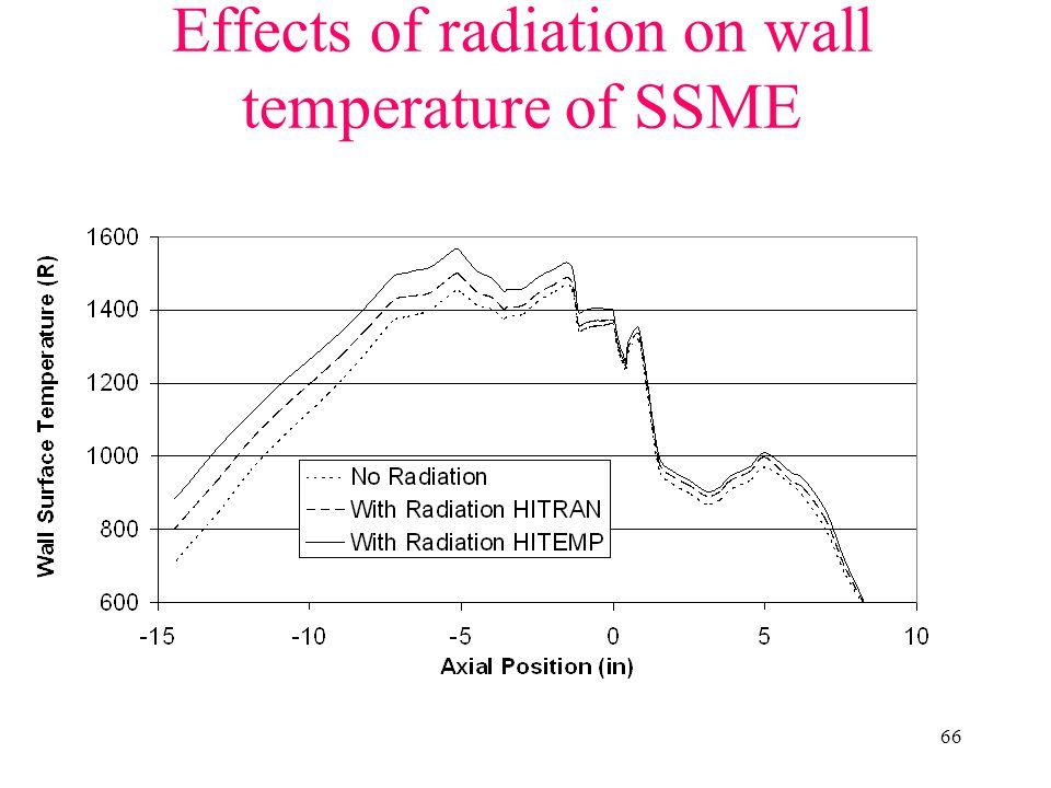 Effects of radiation on wall temperature of SSME