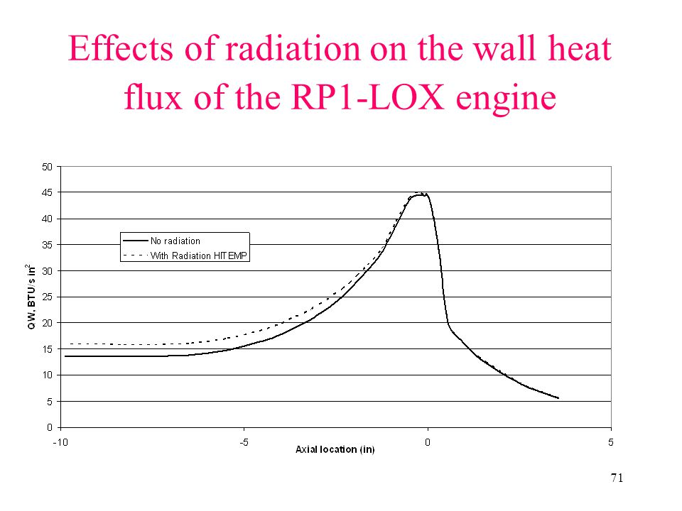Effects of radiation on the wall heat flux of the RP1-LOX engine