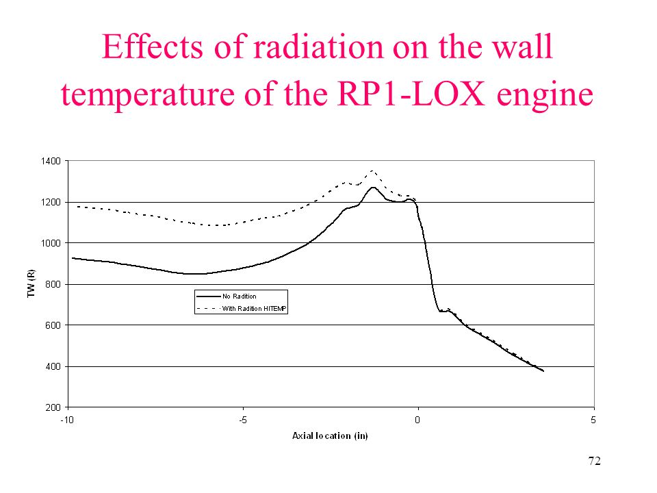 Effects of radiation on the wall temperature of the RP1-LOX engine