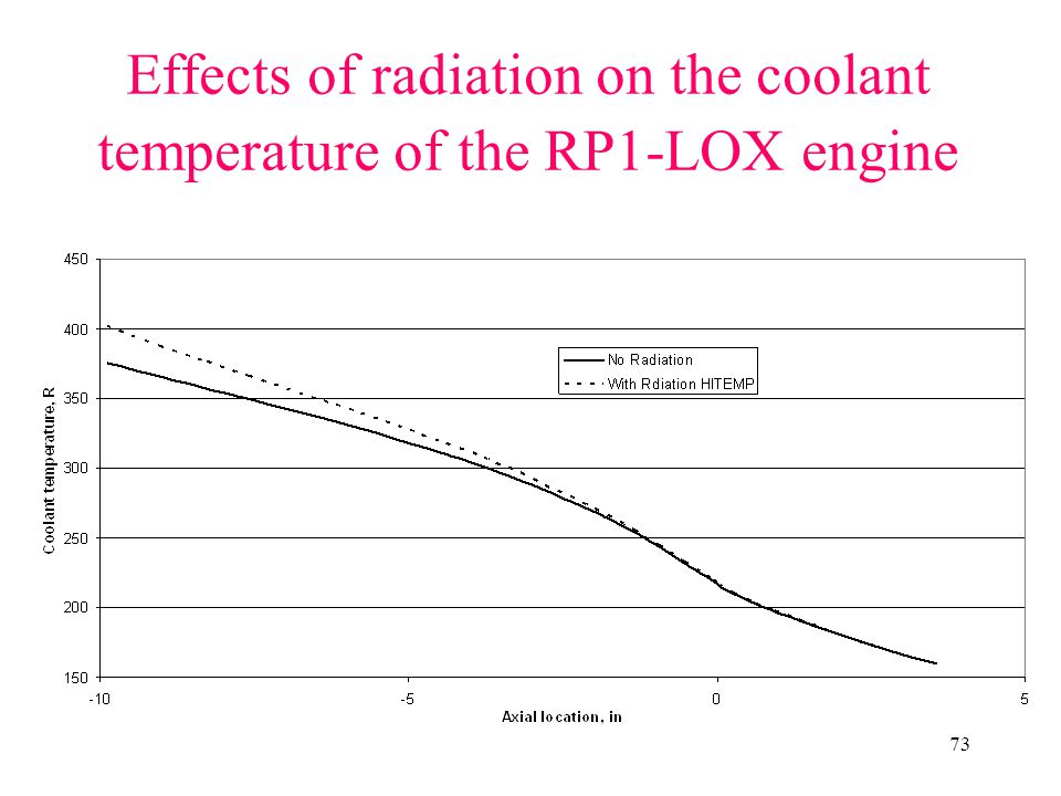 Effects of radiation on the coolant temperature of the RP1-LOX engine